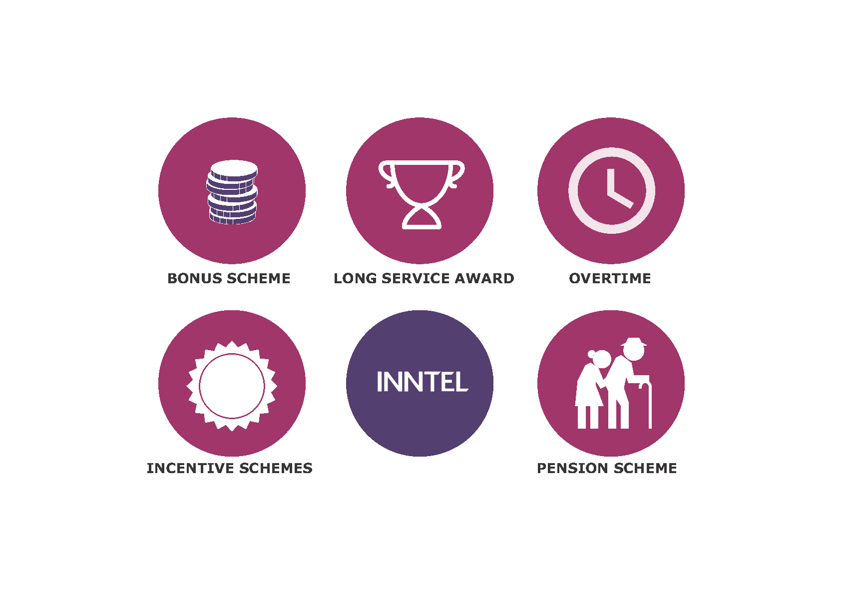 Selection of Inntel staff benefits